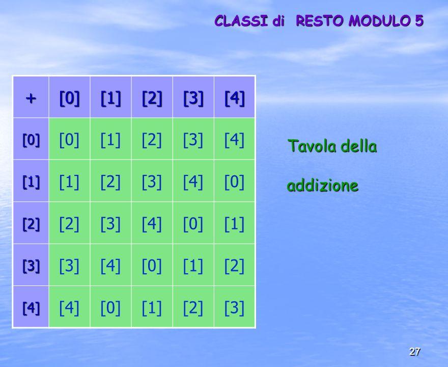 CLASSI di RESTO MODULO 5 + [0] [1] [2] [3] [4] Tavola della addizione